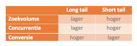 Short tail long tail zoekwoorden